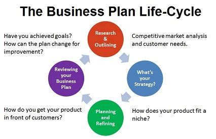 How to Create a Comprehensive Business Plan - scoreorg